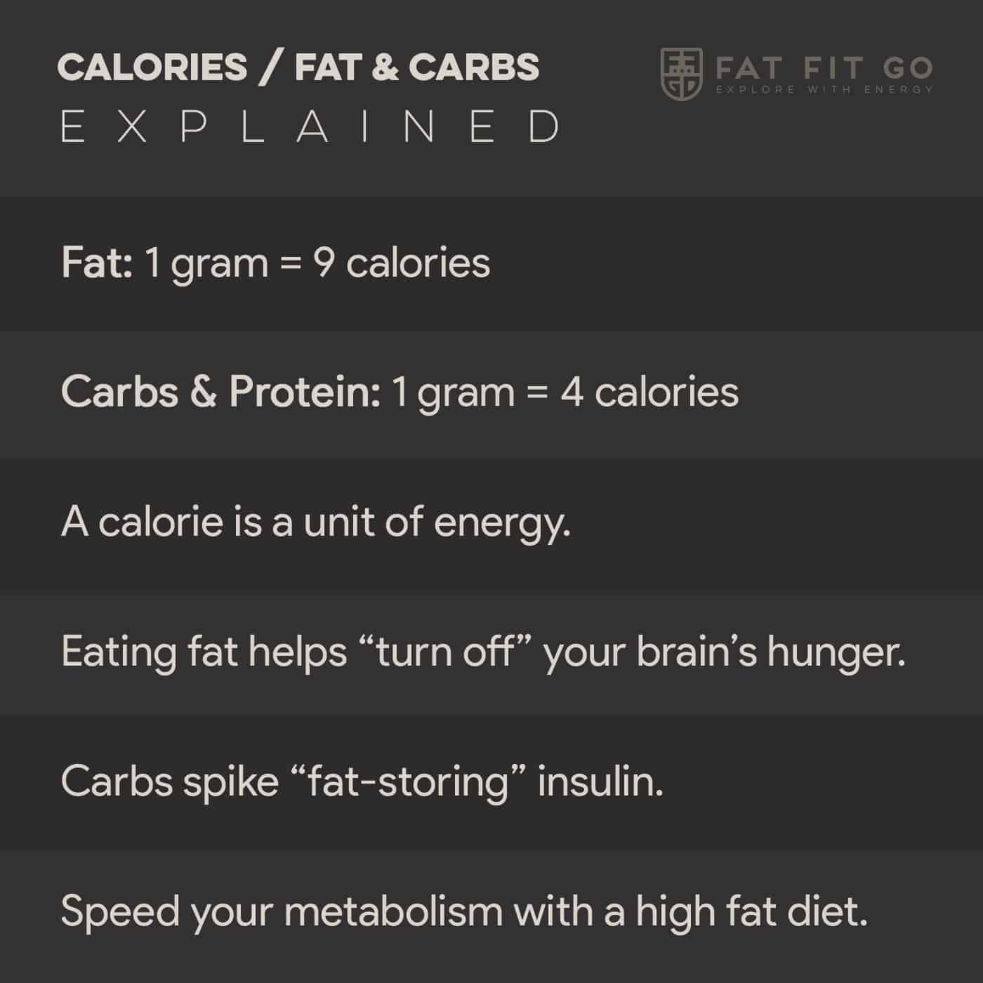 Fat and Calories Explained